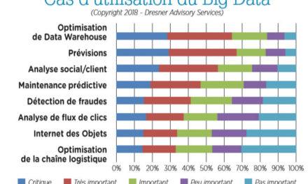 Big Data : Marché • Technologies • Retours d'expérience