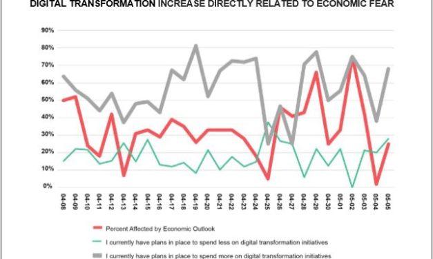 Lesentreprises maintiennent les budgets pour la transformation numérique