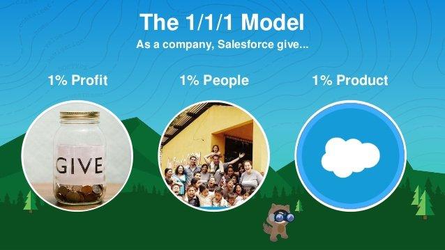 1/1/1 : un modèle d'entreprise unique