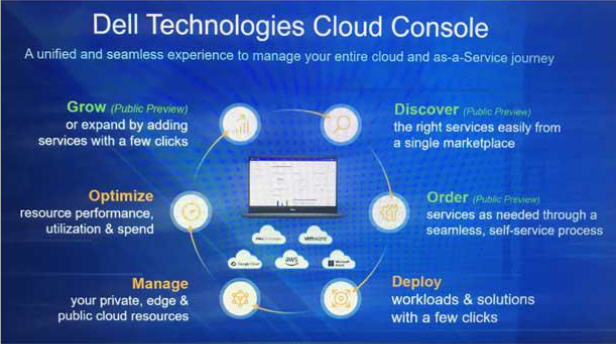Dell unifie services et cloud
