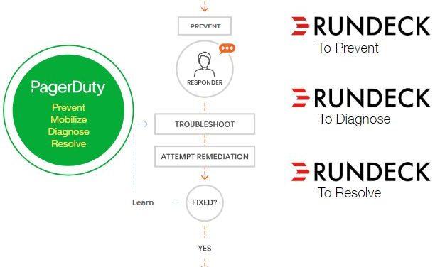 PagerDuty s'empare de Rundeck pour automatiser la réponse aux incidents