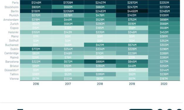 2020une année record pour les start-ups
