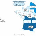 Vaccination Covid-19 : Doctolib enregistre 2 millions de rendez-vous